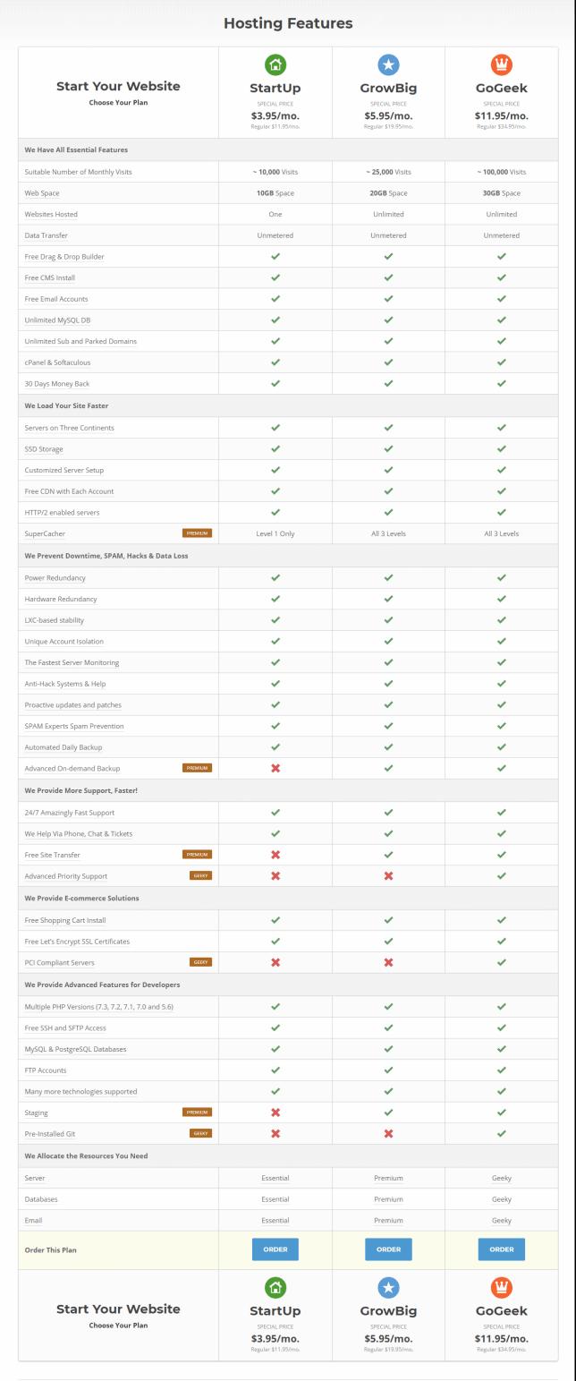Siteground WordPress Hosting plan Comparison