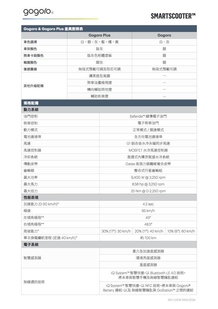 Gogoro 與 Gogoro Plus 規格配備對照表