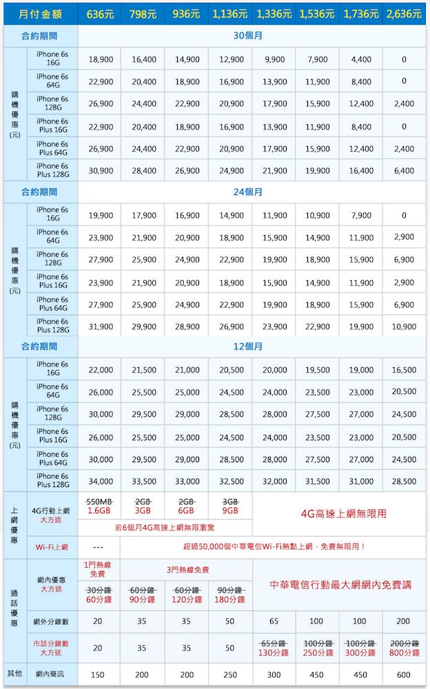 中華費率-2
