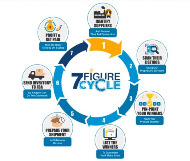 7-Figure Cycle