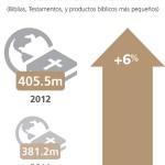 Infografías sobre la distribución Bíblica en el mundo