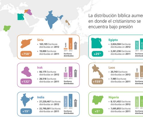 distribucion-biblica-paises-persecucion-2012