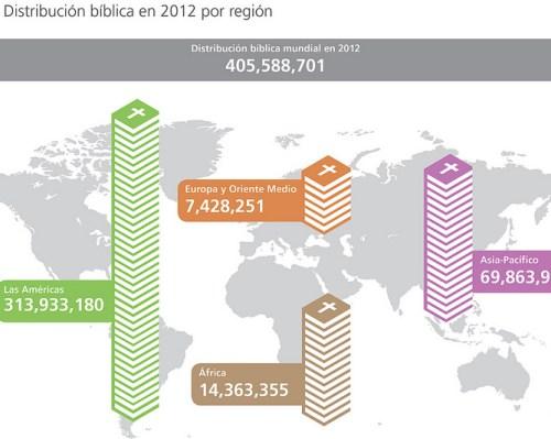 distribucion-biblica-region-2012