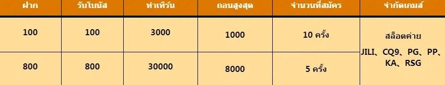 รับโบนัสสูงสุด 9000 บาท