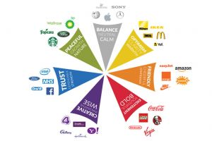 Why Colours are Important in Branding