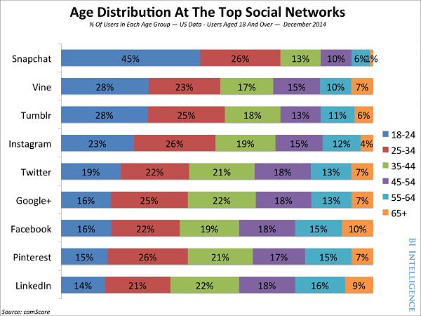 Social Media User Age Distribution