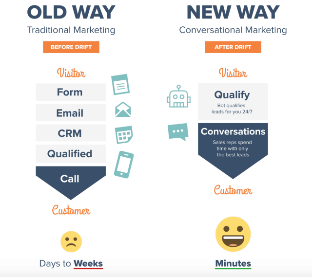 Conversational Marketing: What Is It And How To Utilize It?