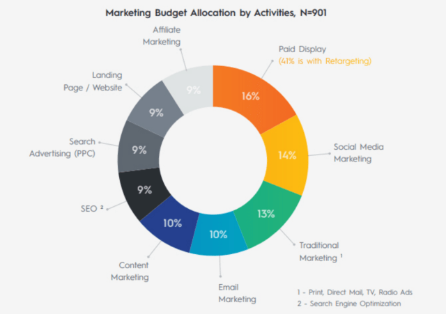 How Much Can You Make From Affiliate Marketing? (2020)