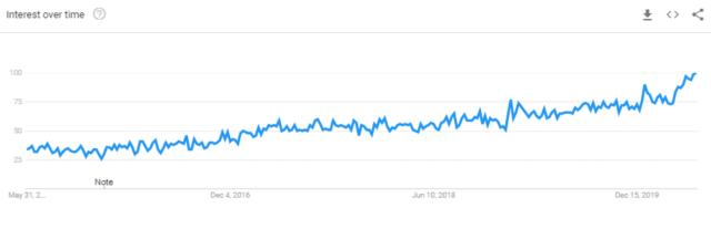 """Termine di ricerca di Google Trends """"marketing di affiliazione"""""""