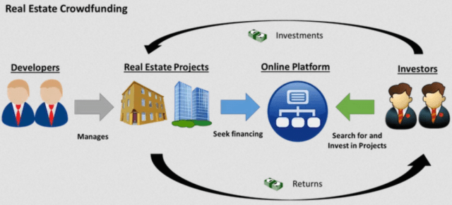 Invest in real estate through crowdfunding