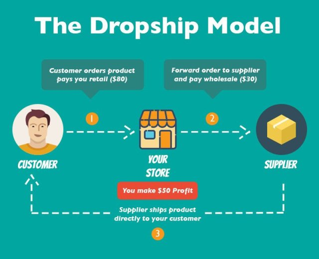 dropshipping - A Complete Guide To All The Online Revenue Models in 2020