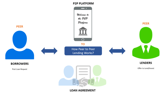 Borrowing peer-to-peer