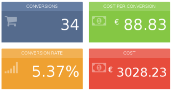 Traffic source postback URLs should be used when operating with a CPA cost model.