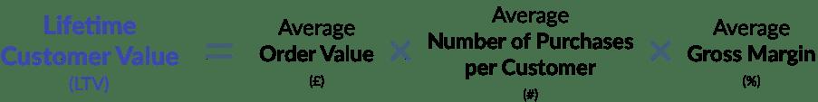 Lifetime Customer Value formula