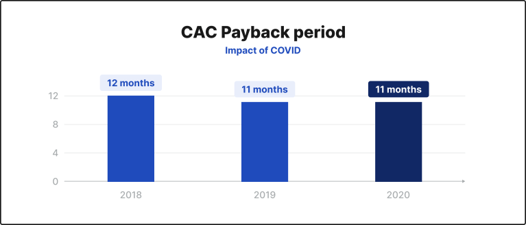 CAC Payback period - Impact of COVID chart