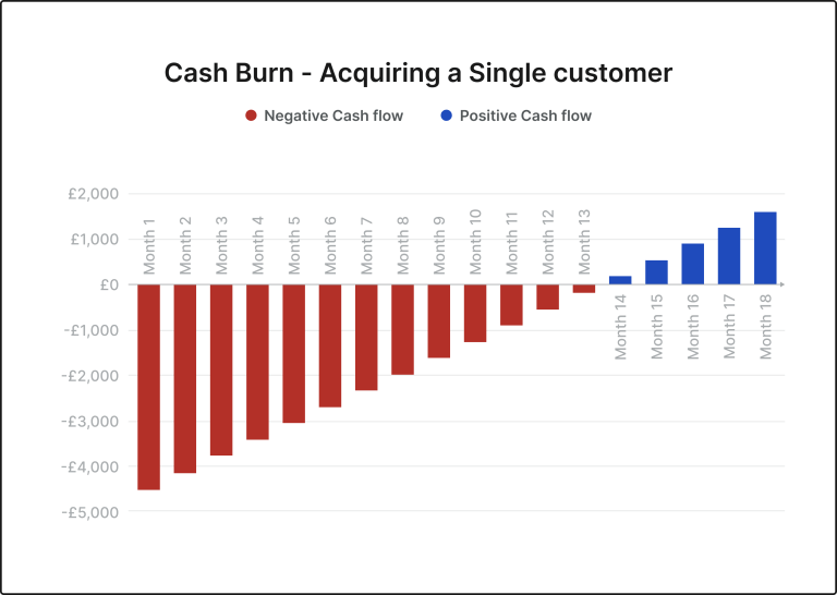 Cash Burn of Acquiring a Single Customer