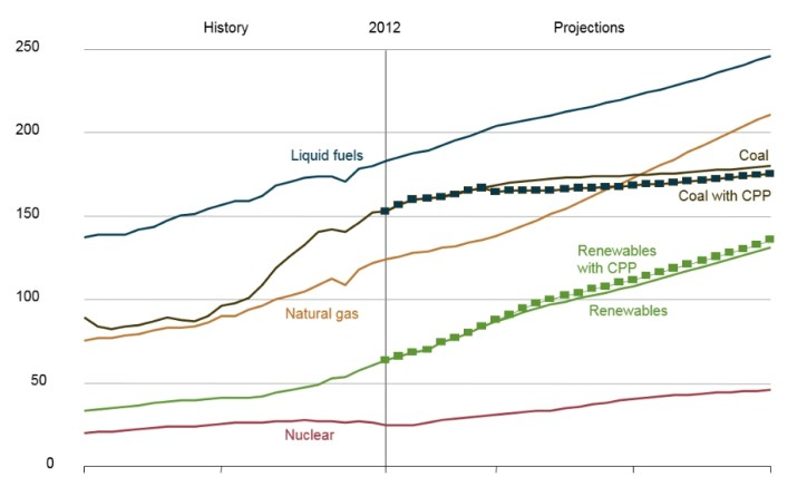 Total World Energy Consumption by energy source chart