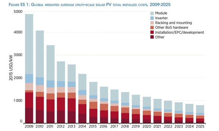 Average utility-scale solar PV total installed costs chart