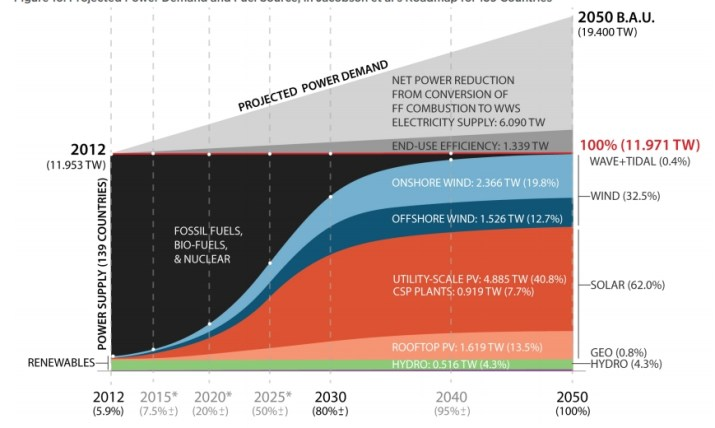 projected power demand and fuel source chart