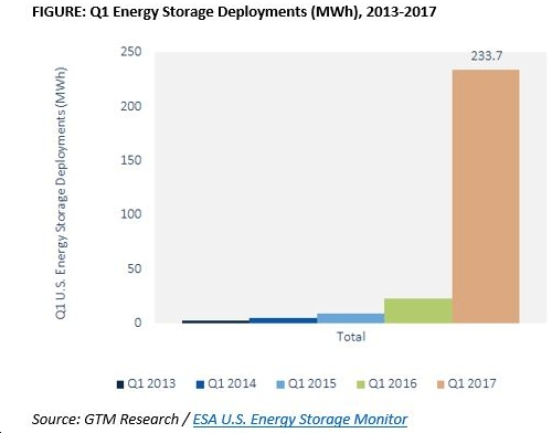 "New Report by GTM Research, Energy Storage Association Finds ""biggest quarter in history for the U.S. energy storage market"""