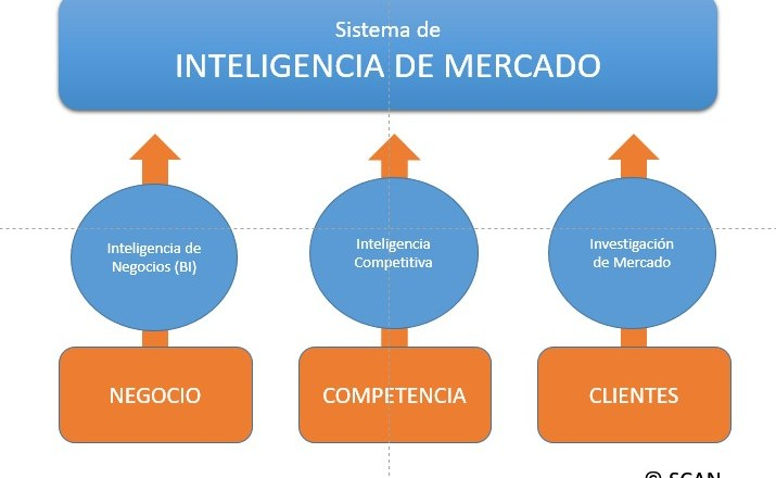 Modelo SCAN Inteligencia de Mercado