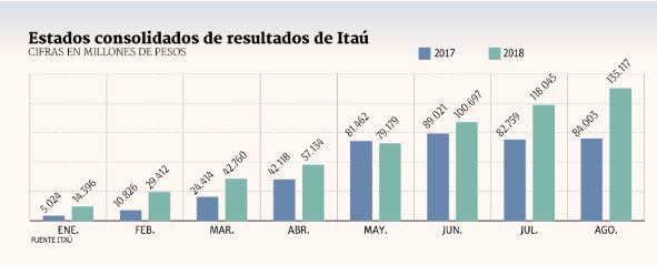 SCAN_20180914_Inteligencia-Competitiva_Itaú-Corpbanca-grafico