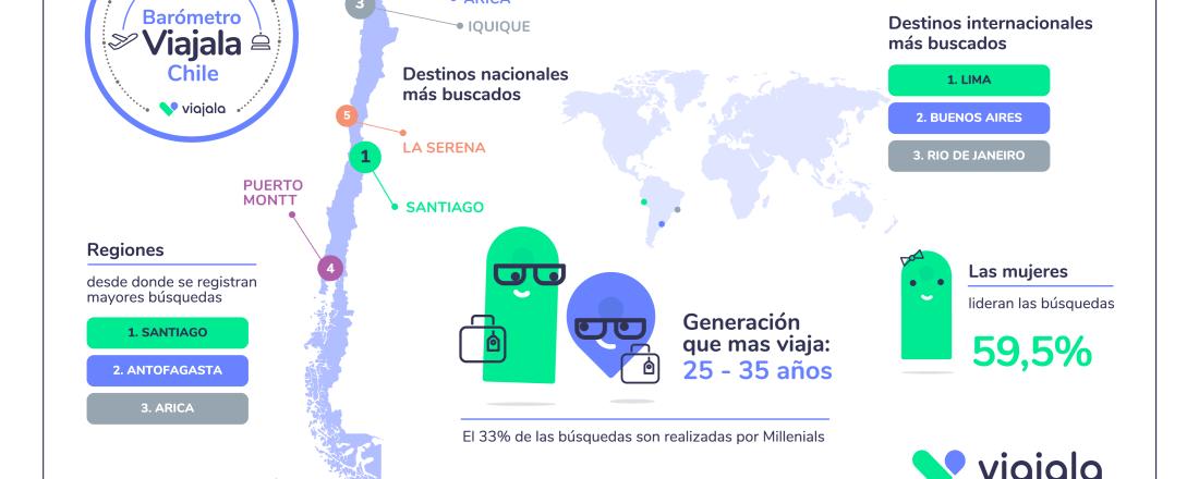 SCAN_Inteligencia-competitiva_Infografía-Barómetro-Viajala-Chile