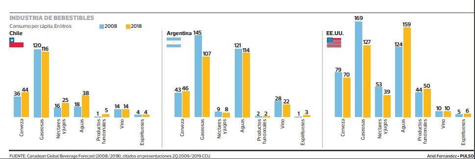 SCAN_Inteligencia-competitiva_20190911_Cambios-en-el-consumo-de-bebestibles-en-Chile-gráfico