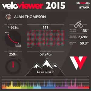 Beautify your Strava stats with this amazing infographic.