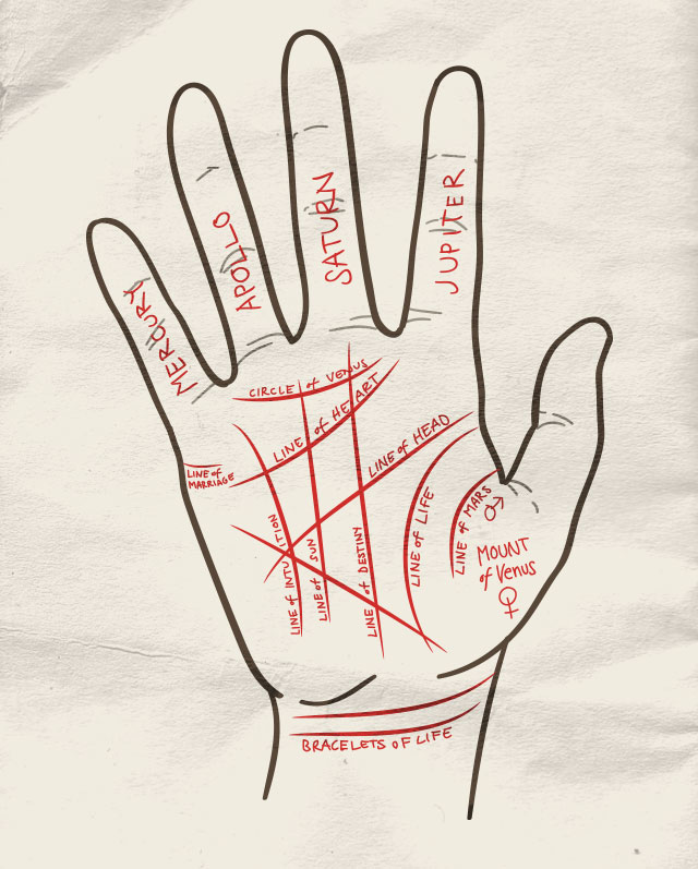 Palm Reading Cheat Sheet