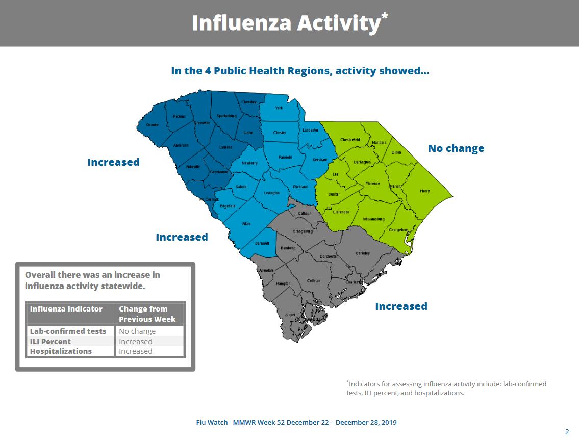Flu Watch