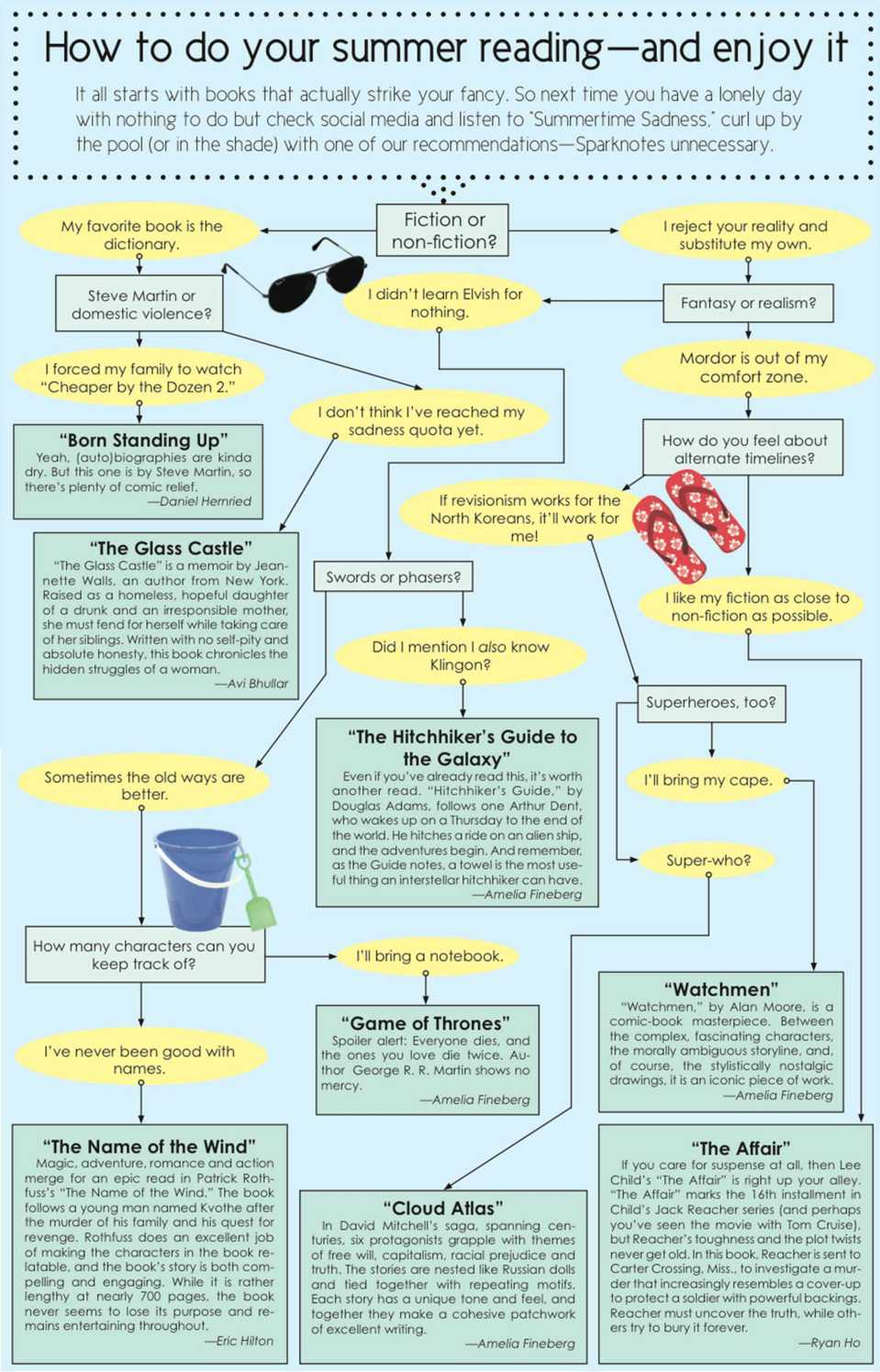 Summer reading flowchart