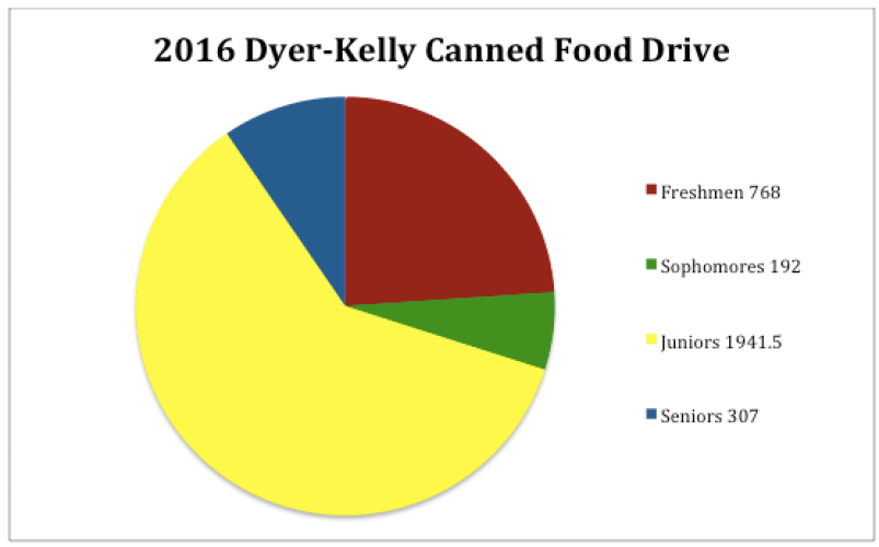 The results of the Dyer-Kelly food drive gave juniors another victory with 1941-and-a-half servings.