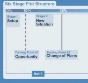 Capture_SixStagePlotStructure_changeOfPlans