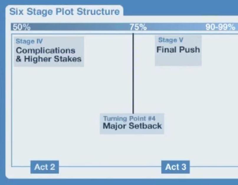Capture_SixStagePlotStructure_finalPush