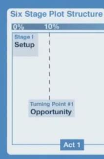 Capture_SixStagePlotStructure_opportunity