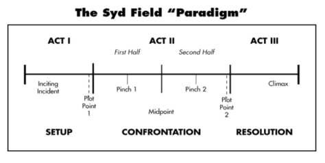 sydFieldParadigm