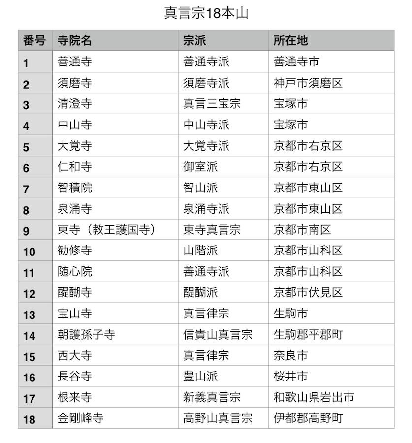 shingon honzan chart
