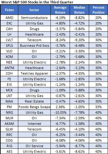 Worst Stocks 3Q AKAM