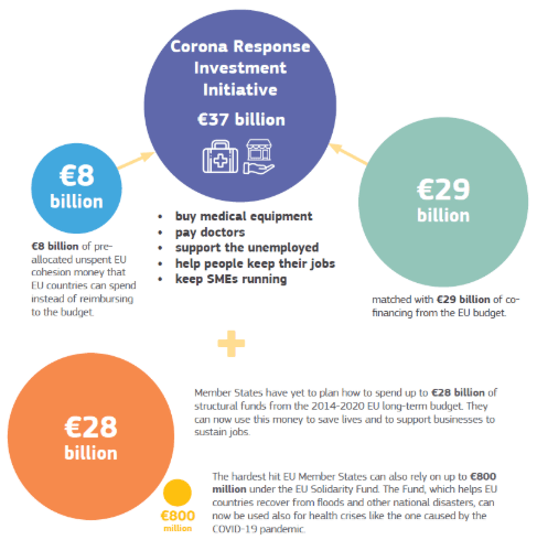 il Coronavirus Response Investment Initiative