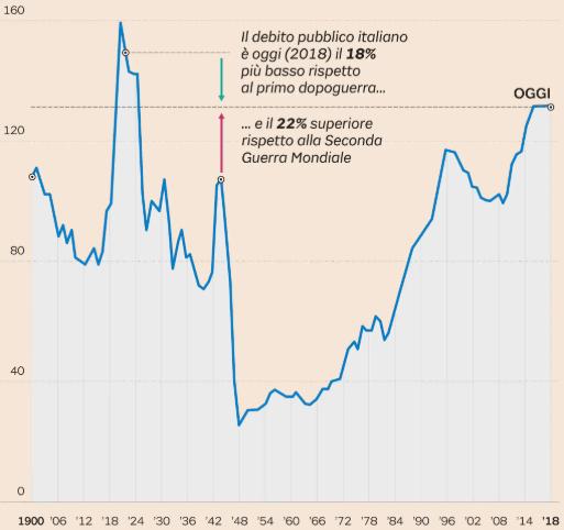 Il debito pubblico italiano.