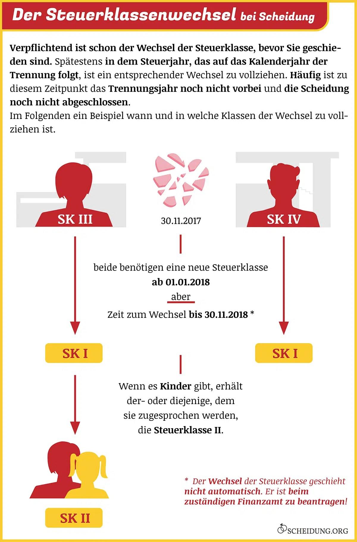 Witwe Steuerklasse Steuerklasse Witwe Automatisch 2020 05 07