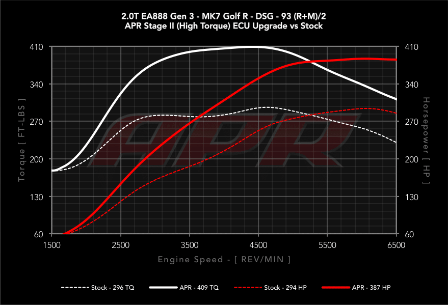 APR Stage 2 Audi S3 8V TTS 8S Golf 7 R vs Serie