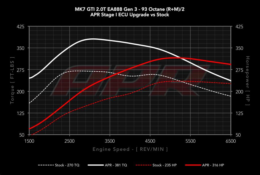 APR Stage 1 Audi A3 8V TT 8S Golf 7 GTI vs Serie