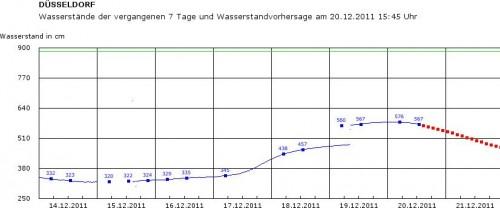 Elektronischer Wasserstraßen-Informationsservice: Pegelstand des Rheins in Düsseldorf