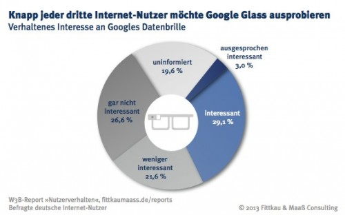 W3B36_Interesse_an_Google_Glass