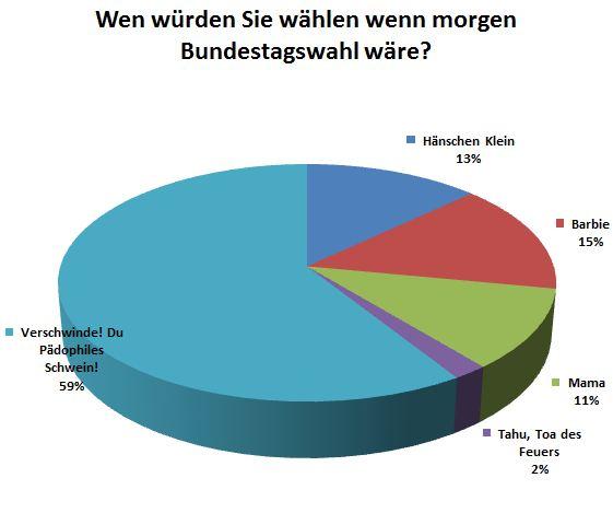 Aktuelle-Umfrage-Wenn-Bundestagswahl-waere_20130227