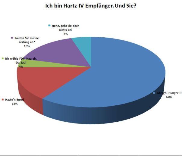 Aktuelle Umfrage: Harz-IV-Empfaenger