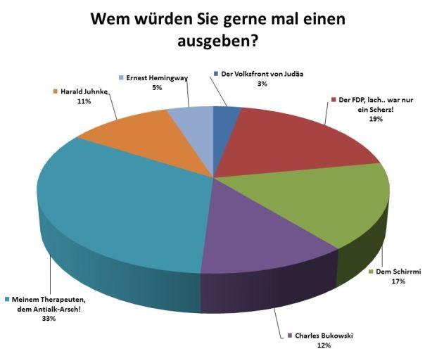 Aktuelle Umfrage: Wem wuerden Sie gerne mal einen ausgeben?