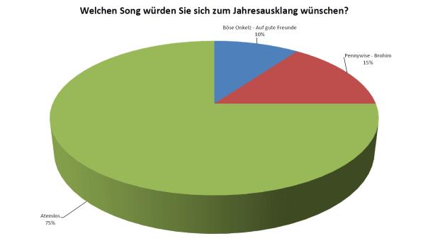 aktuelle-umfrage-song-zum-jahresausklang